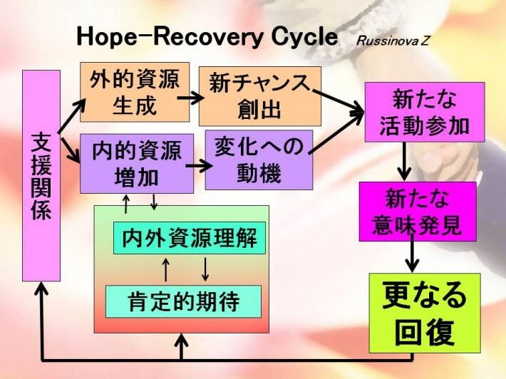 2012.05.24第3回ストレスマネジメント講習会【ベストエビデンス】
