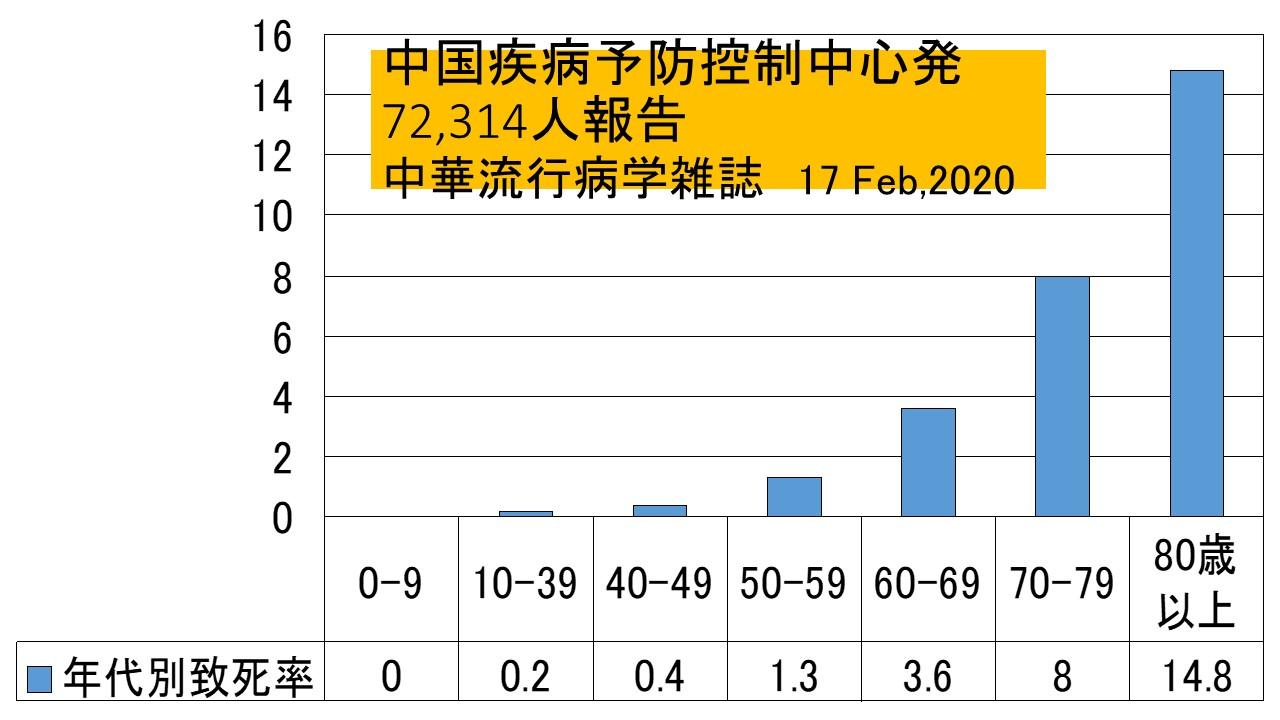 中国疾病予防控制中心発年代別死亡率