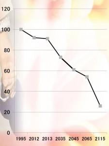 2015 09 02生産年齢人口